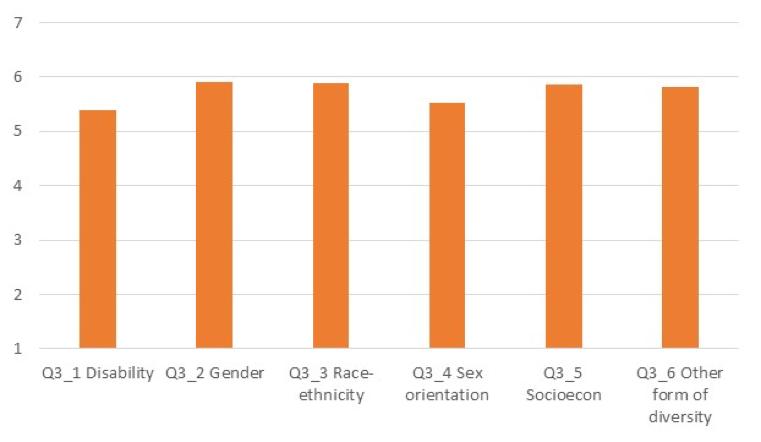 Diversity graph