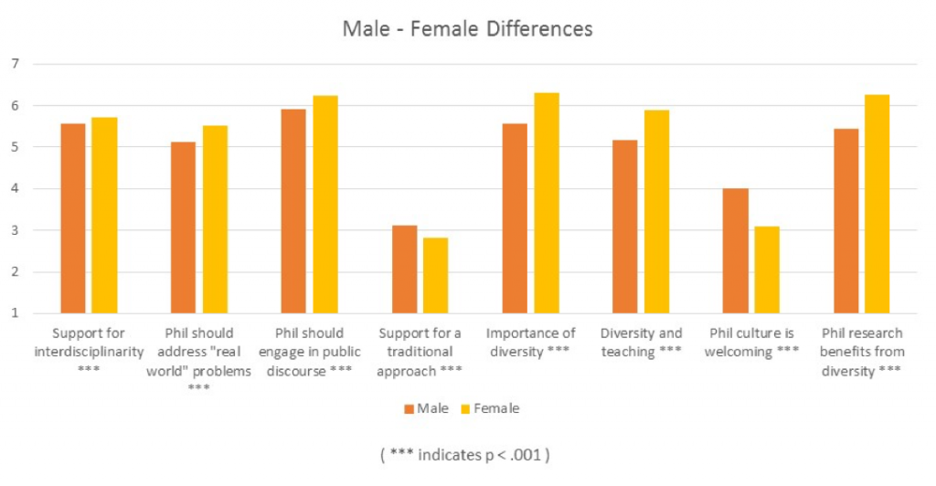 Response Differences for Men and Women