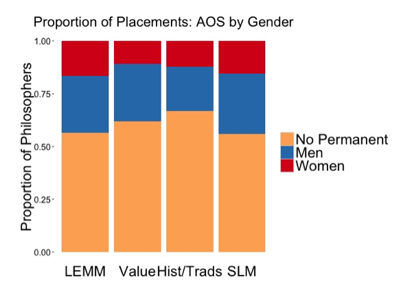Graph of AOS by Gender