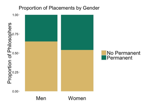 Graph of proportion of placements by gender